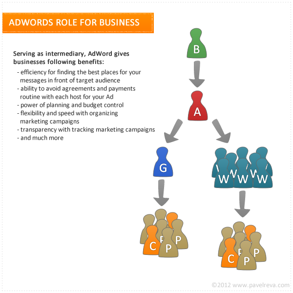 AdWords Role for Business