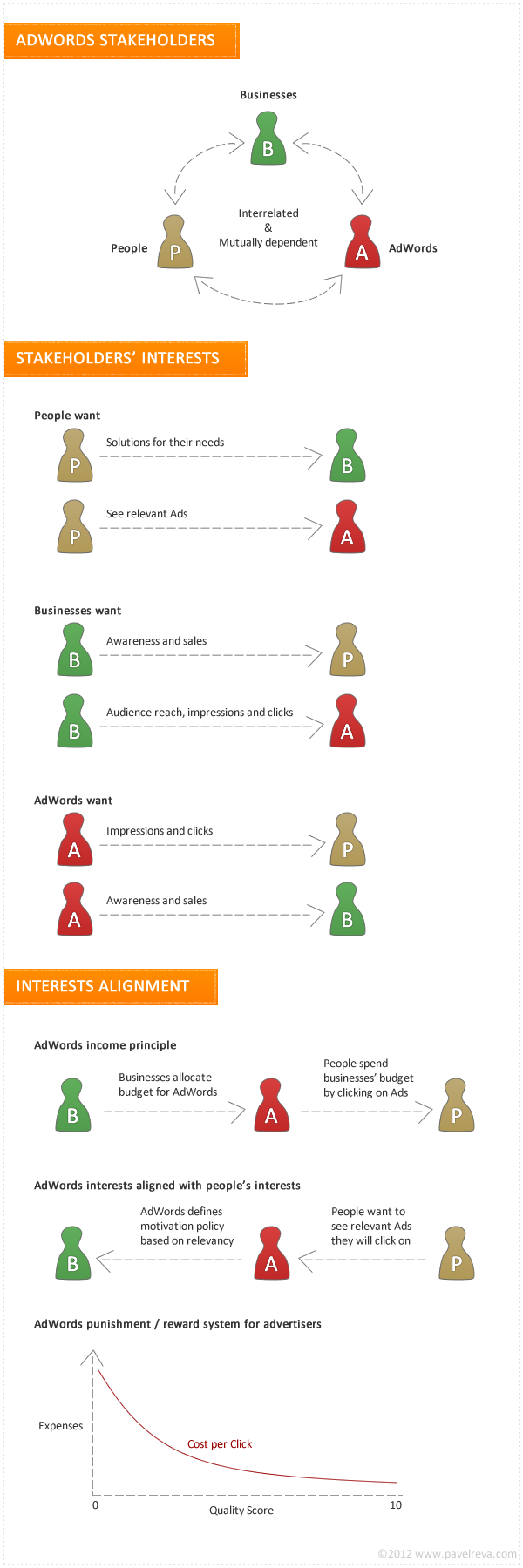 Interests Alignment: AdWords, Advertisers, People